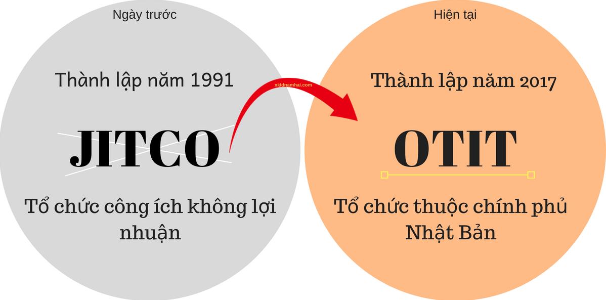 Tổ chức JITCO và OTIT